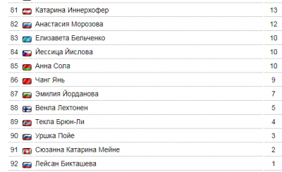 Общий зачет КМ по биатлону сезон 2018-2019
