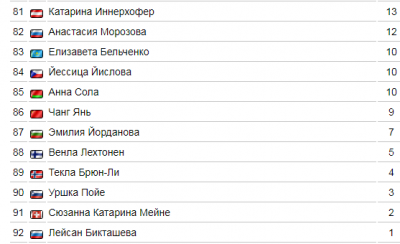 Кубок мира 2018-2019 по биатлону: расписание на сегодня, 9 февраля, результаты, общий зачет