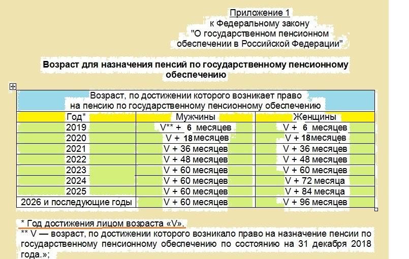 Льготы по выходу на пенсию с 2019 года, последние новости, новости России и мира сегодня картинки