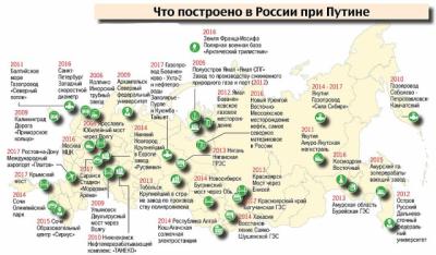 Что построено государством в России при Путине?