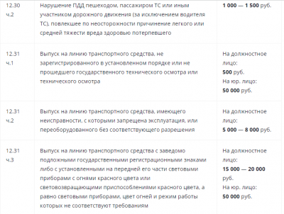 Какие изменения в штрафах ГИБДД в 2019 году ждут россиян