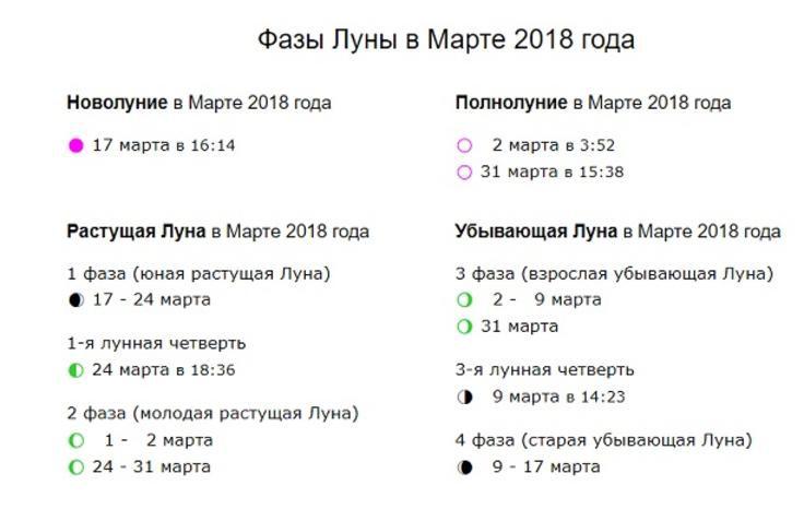 Полнолуние в марте 2018: когда, точное время