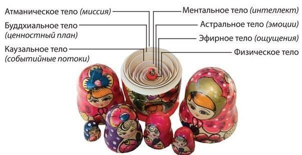 Сакральный смысл Матрёшки как символ Руси