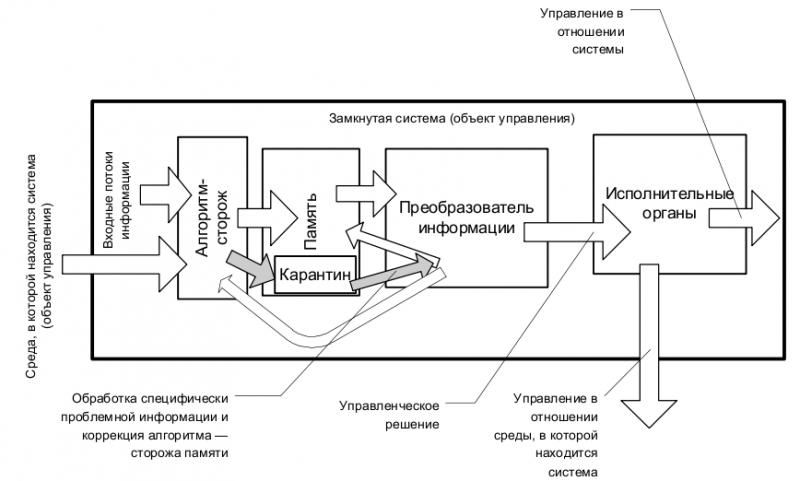 Парадоксы восприятия информации и основанные на них механизмы управления обществом