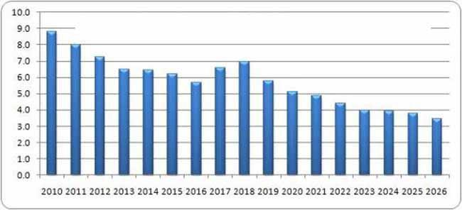 Ставка инфляции прогноз цена доставки транспортной компанией калькулятор