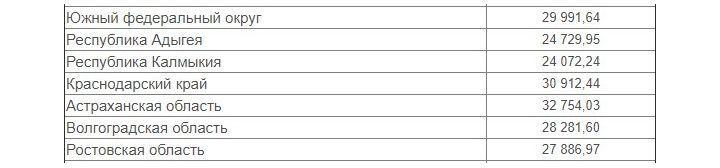 Средняя зарплата в России в 2019 году по регионам: таблица