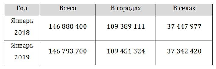 Население России в 2018 году впервые за 10 лет снизилось
