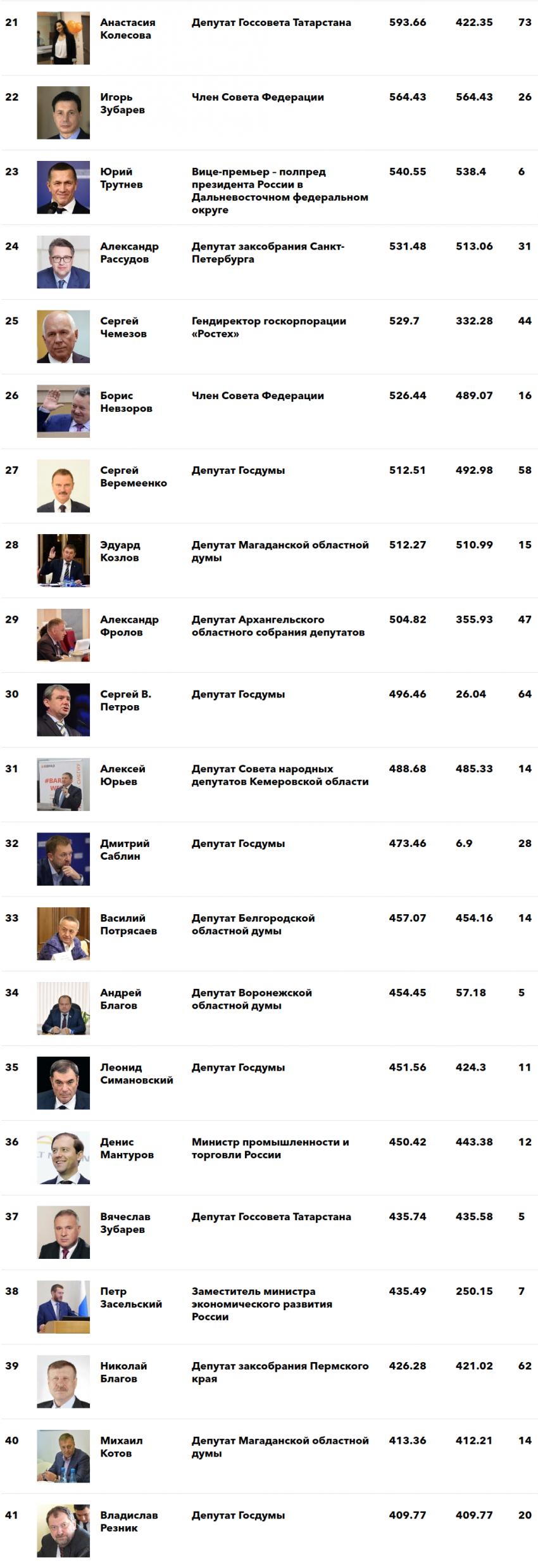 Власть и деньги: Рейтинг самых богатых депутатов и чиновников в России