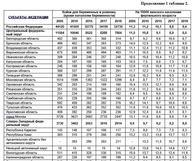 Почему Россия - мировой лидер по числу абортов?