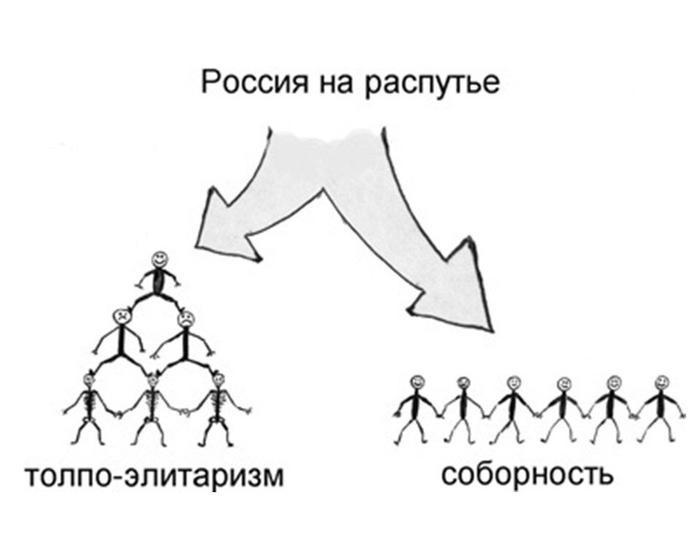 Три единственных пути развития цивилизации