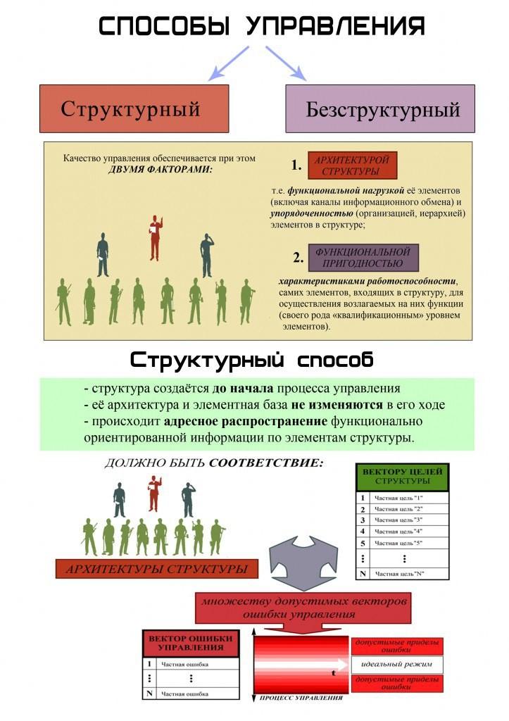Методы структурного и безструктурного управления