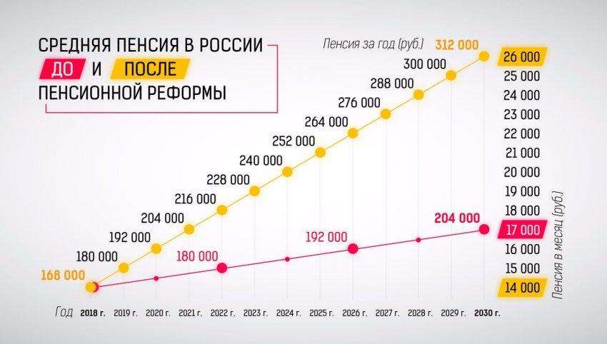 Военные пенсии рядовому составу добавят, согласно новому документу Госдумы РФ