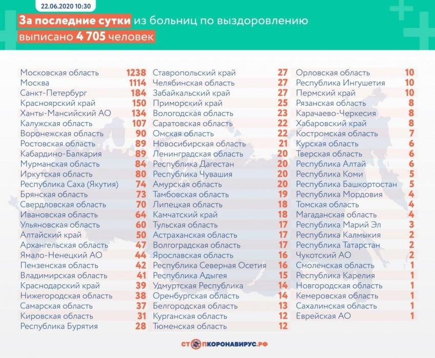 За сутки в России выявили 7600 заболевших коронавирусом