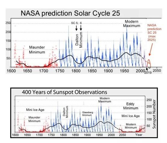 8 июня начался большой солнечный минимум: он будет длиться до 2053 года