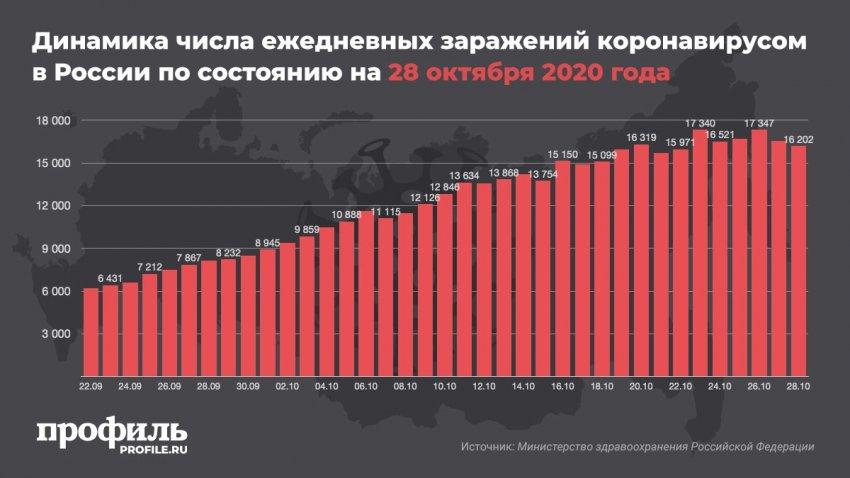 За сутки в России выявили более 16 тысяч новых заболевших коронавирусом