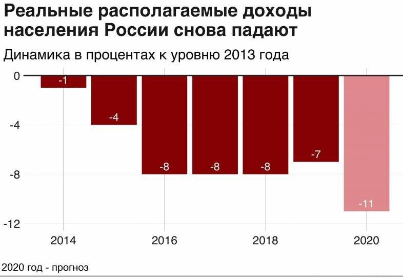 Что будет с деньгами в России в 2021 году: прогнозы экономистов
