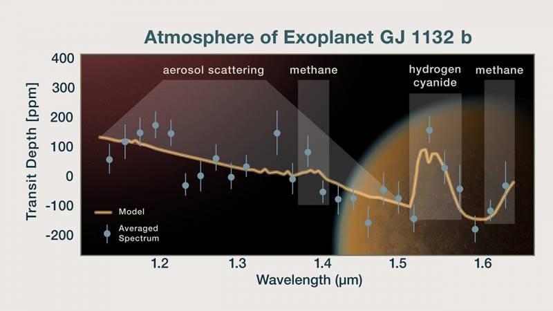 Вокруг похожей на Землю планеты появилась атмосфера, подтвердили астрономы с помощью телескопа «Хаббл»