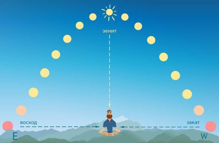 Насколько длина дня и ночи в марте 2021 года начнут отличаться друг от друга