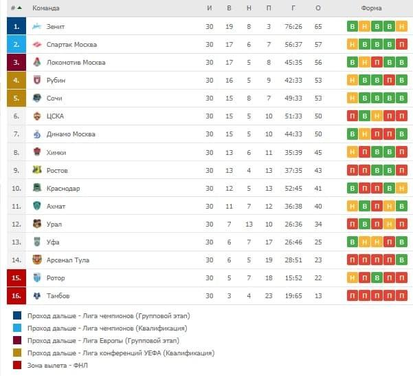 Турнирная таблица и результат последнего тура чемпионата России по футболу 2020/2021 года