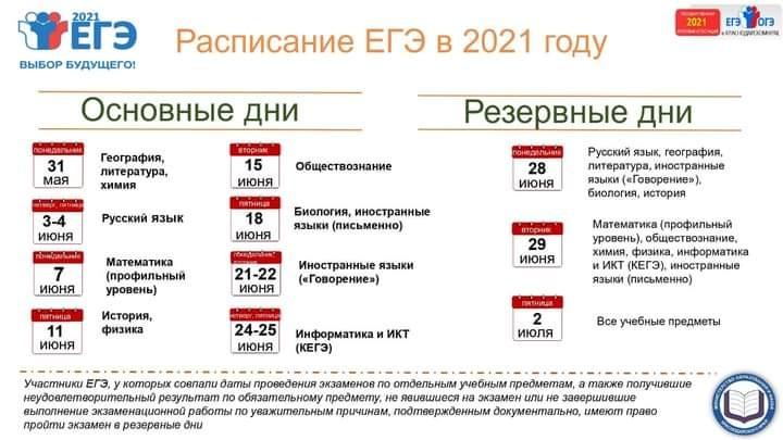 Когда и как можно узнать результаты ЕГЭ 2021 года по паспортным данным