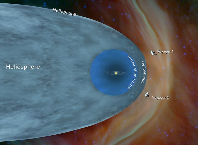 Что обнаружили космические зонды за пределами Солнечной системы