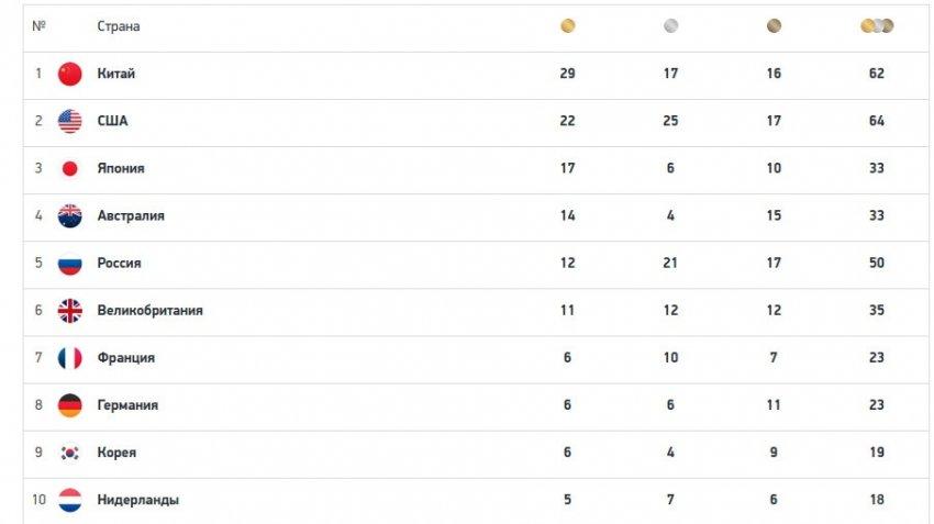 Представлен обновленный медальный зачет Олимпиады в Токио